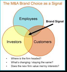 M&A brand architecture signals