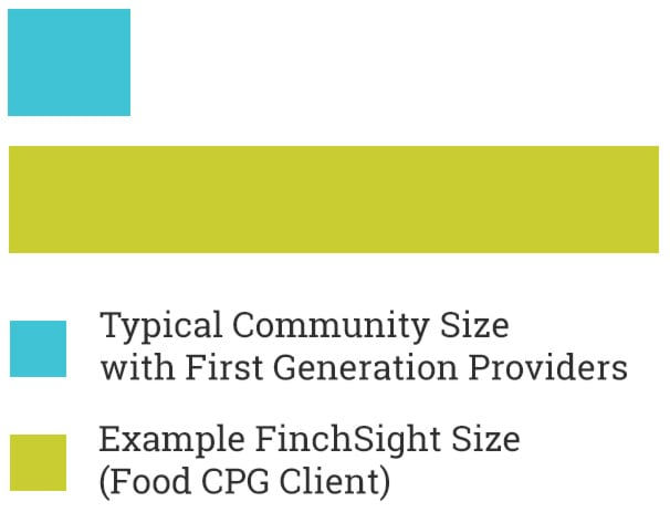 Typical Community Size with First Generation Providers vs Example FinchSight<sup></noscript>®</sup> Size (Food CPG Client)