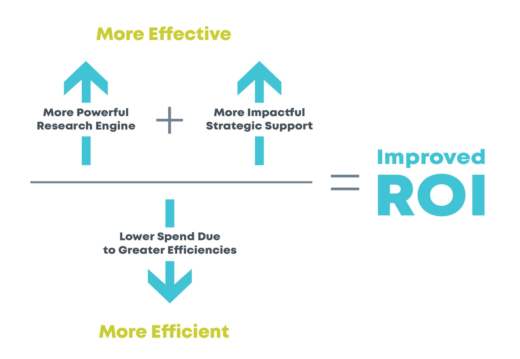 FinchSight Improved ROI